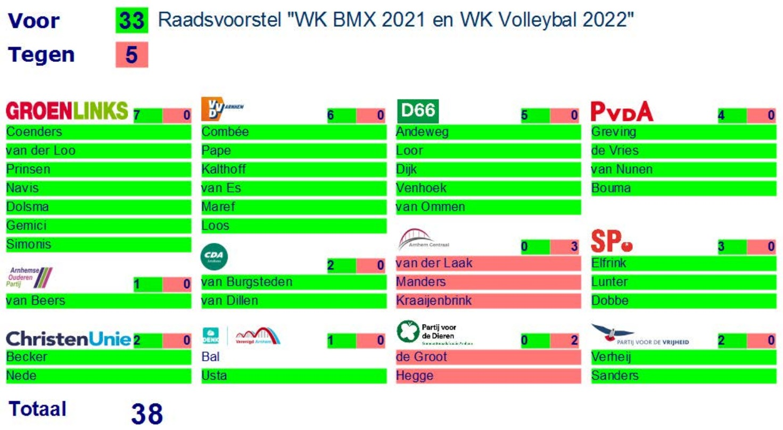 Stemuitslag WK BMX en WK Volleybal